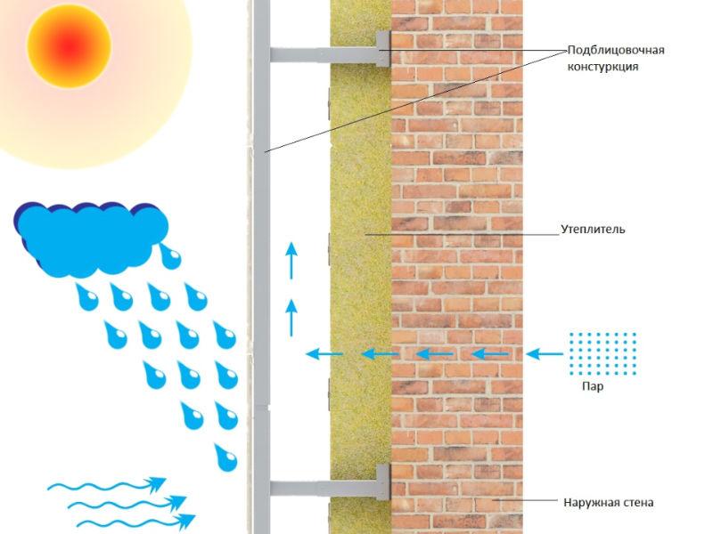 Схема эффективности вентилируемых фасадов